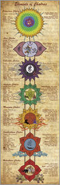 Sharma Satyakam - Elements of Chakras (engl. Text)
