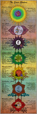 Wandaufkleber  The 7 Chakras (engl. Text) - Sharma Satyakam