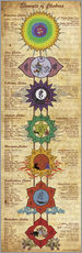 Gallery Print  Elements of Chakras (engl. Text) - Sharma Satyakam