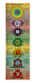 Poster  The 7 Chakras (engl. Text) - Sharma Satyakam